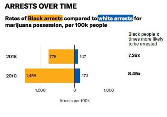 IA ranks 5th worst state in racial disparities for marijuana arrests